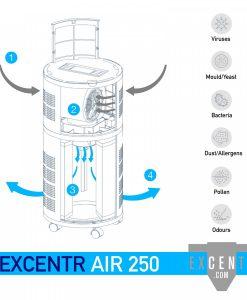 Excentr Air 250